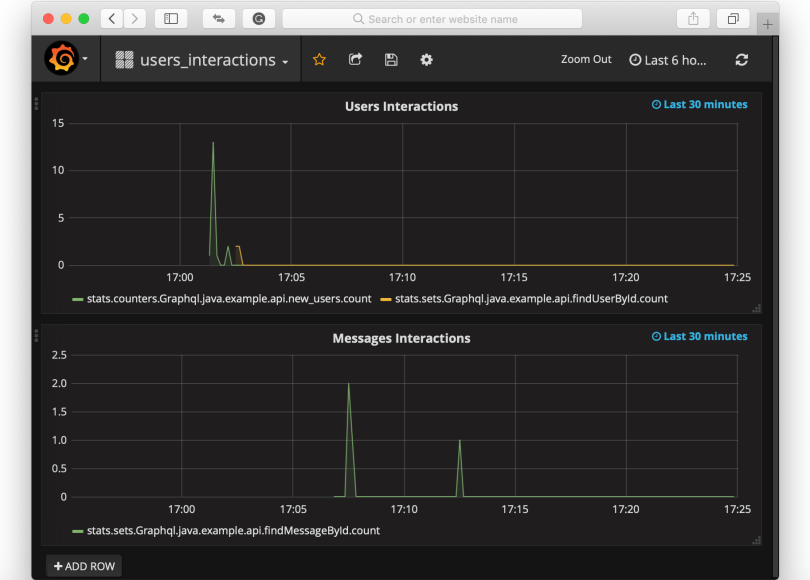 Java application monitoring with Grafana, Graphite and