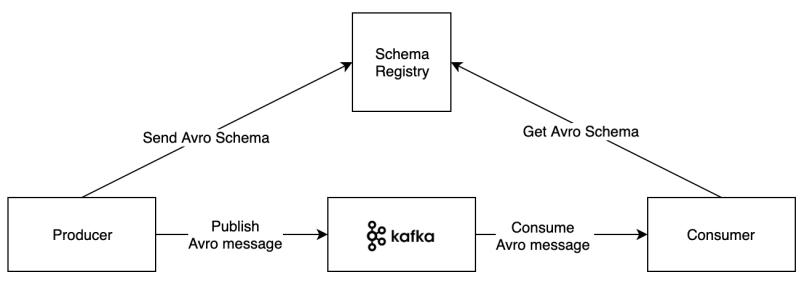 Apache Avro, Schema Registry and Kafka – Marcus Vieira